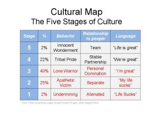 Tribal_Leadership_Cultural_